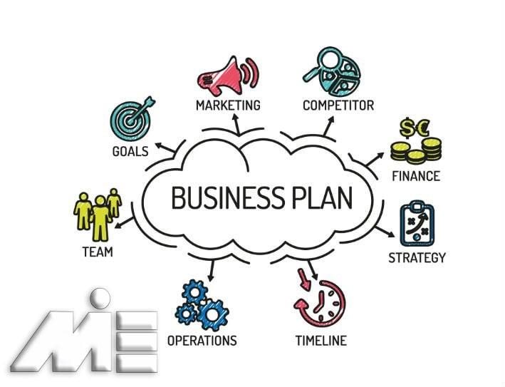 بیزینس پلن - طرح کسب و کار برای مهاجرت به خارج از کشور - کارآفرینی در کشورهای خارجی و نوشتن بیزینس پلن