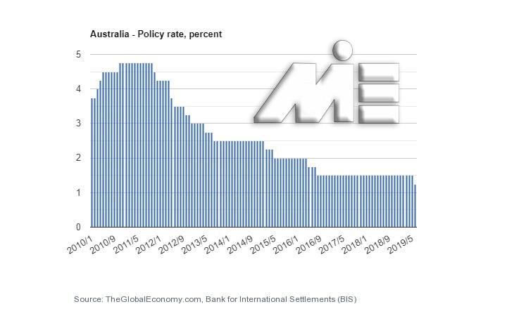 نمودار نرخ بیکاری کشور استرالیا در سالیان اخیر