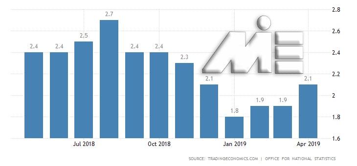 نمودار نرخ تورم ماهیانه انگلیس برای سال 2019