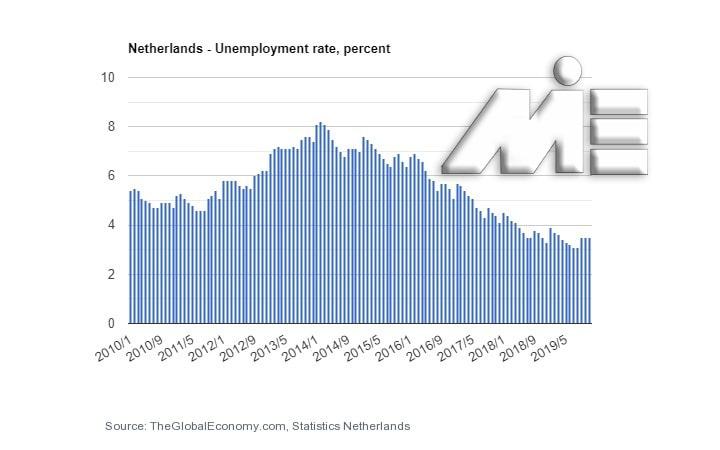 نمودار نرخ بیکاری در کشور هلند