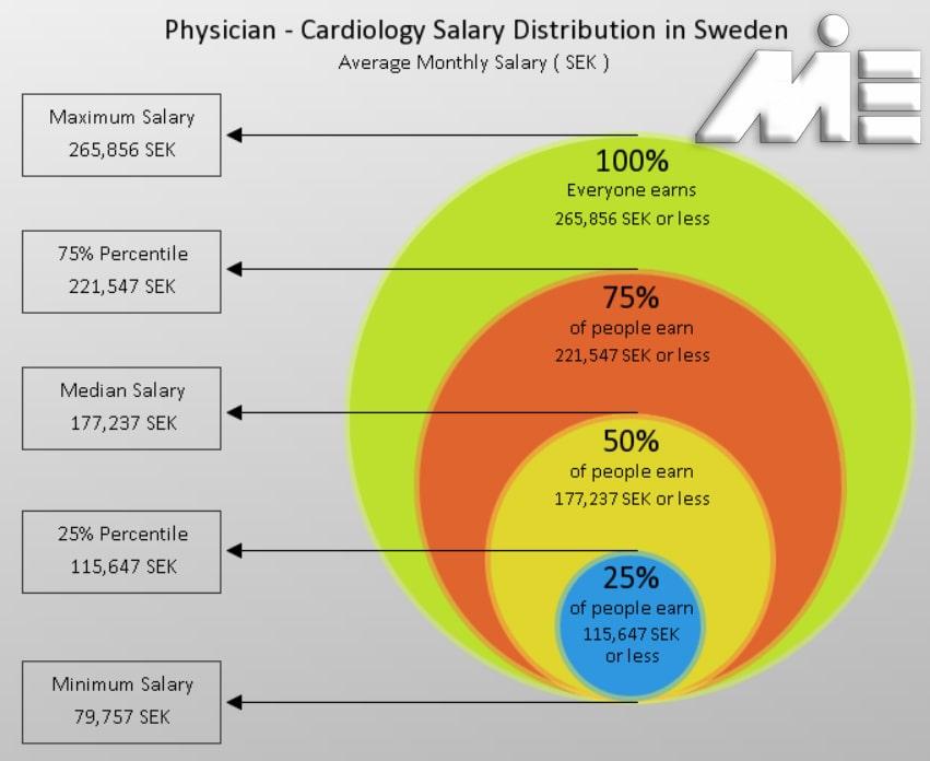 نمودار نرخ حقوق پزشکان در سوئد