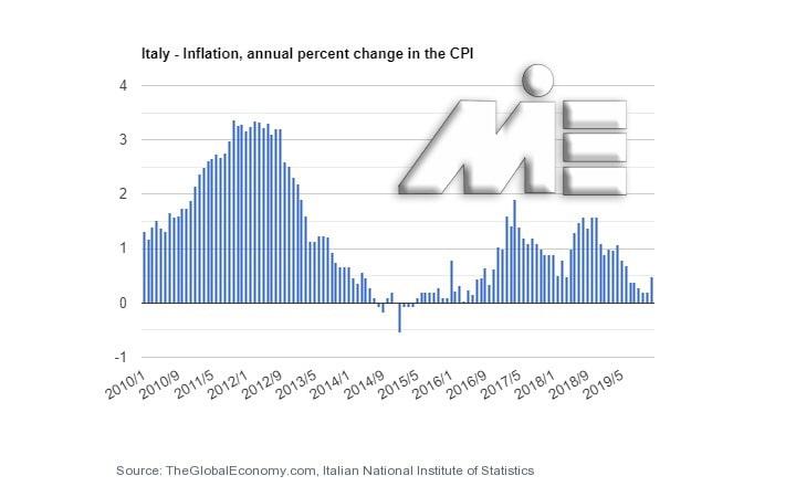 نمودار نرخ تورم کشور ایتالیا