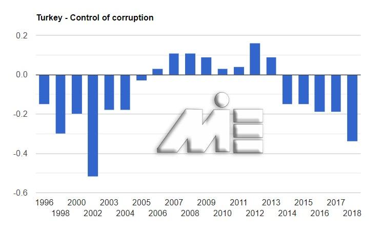 نمودار نرخ کنترل فساد کشور ترکیه