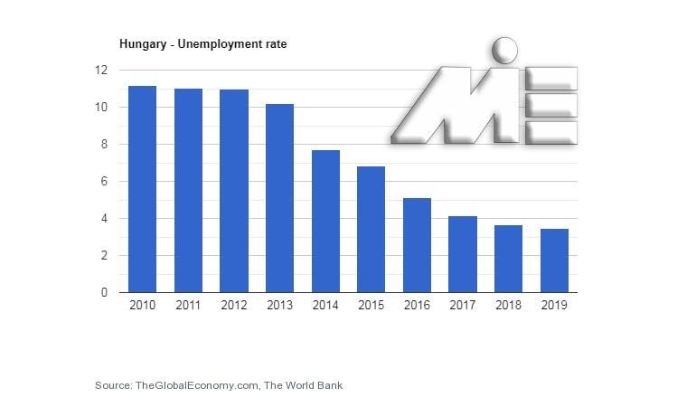 نمودار نرخ بیکاری مجارستان