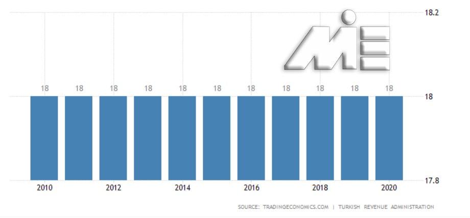 نمودار نرخ مالیات بر فروش ترکیه