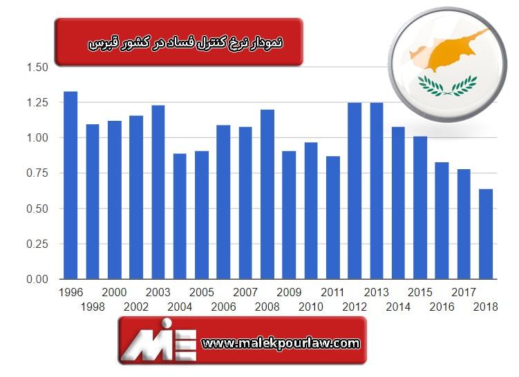 نمودار میزان کنترل فساد در قبرس