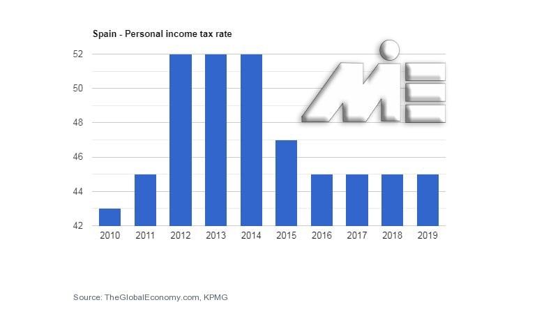 نمودار نرخ مالیات بر درآمد در اسپانیا