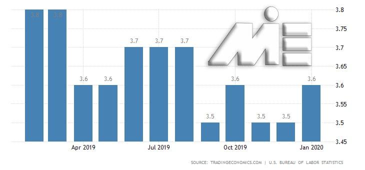 نمودار نرخ بیکاری آمریکا در ماههای سال 2019 و 2020