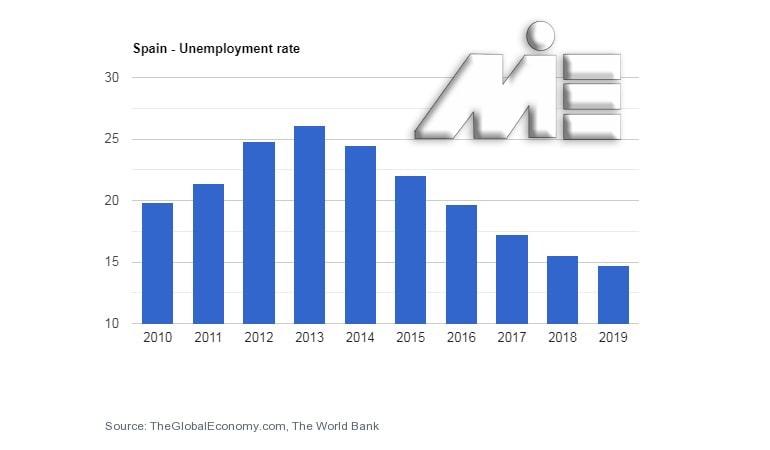 نمودار نرخ بیکاری اسپانیا