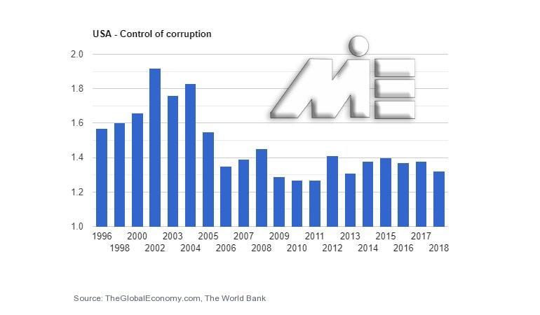 نمودار نرخ کنترل فساد در کشور آمریکا