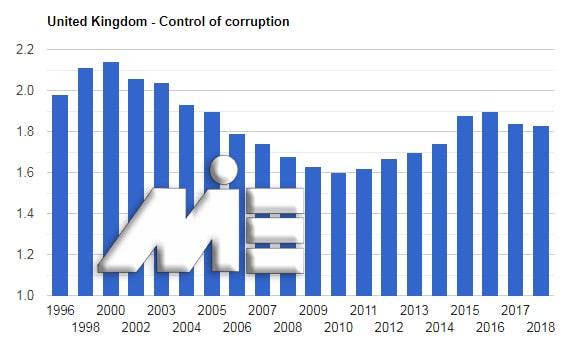 نمودار نرخ کنترل فساد انگلستان در بازه زمانی سال های 1996 تا 2018