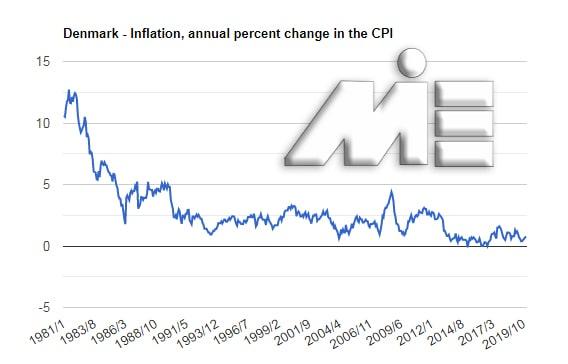 نمودار نرخ تورم در کشور دانمارک در سالهای اخیر