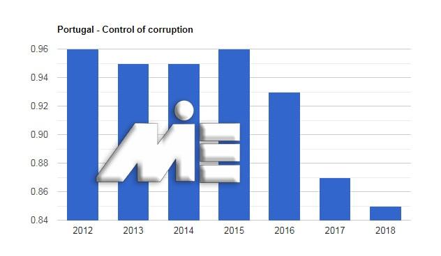 نمودار نرخ کنترل فساد کشور پرتغال