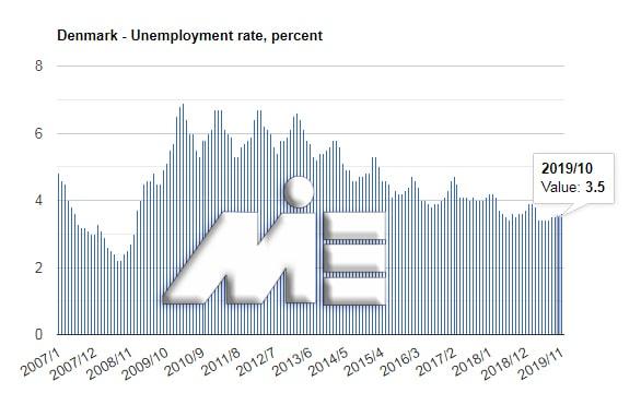 نمودار نرخ بیکاری کشور دانمارک