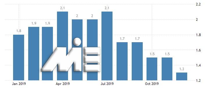 نمودار نرخ تورم انگلستان در ماههای سال 2019