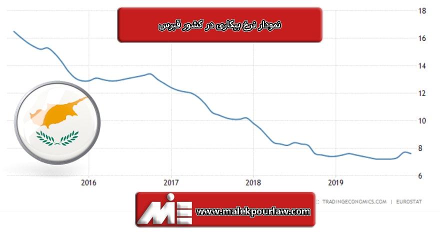 نمودار نرخ بیکاری در کشور قبرس