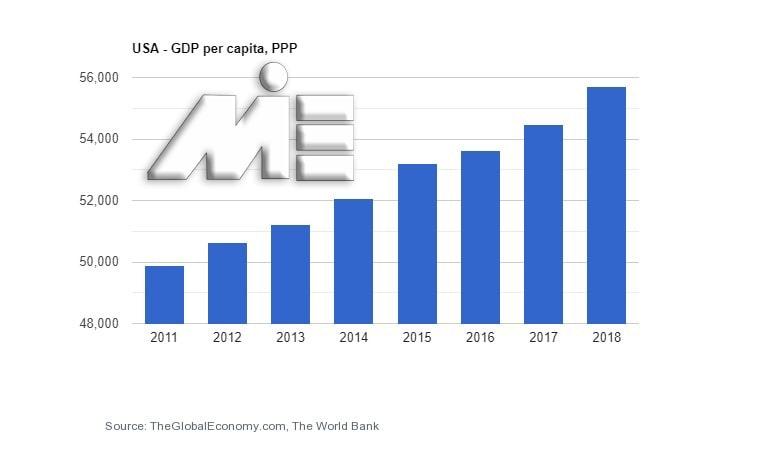 نمودار نرخ رشد تولید ناخالص داخلی آمریکا - USA GPD
