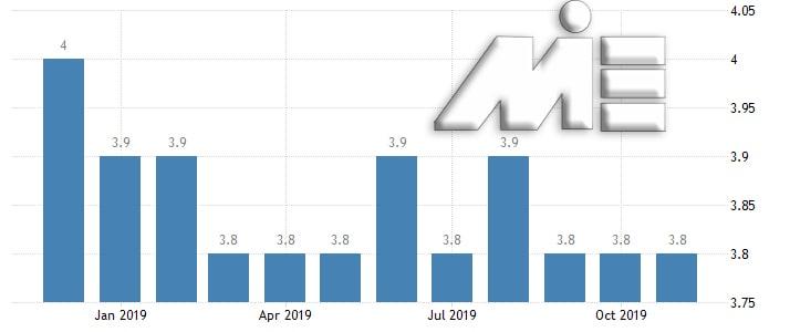 نمودار میزان تولید ناخالص داخلی انگلستان در بازه زمانی ژانویه 2017 تا ژانویه 2020