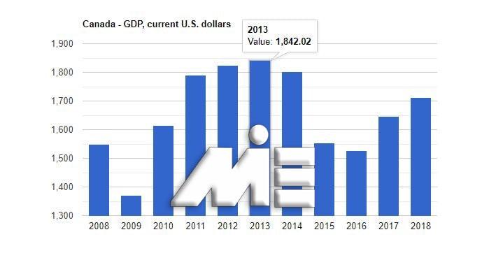 نمودار نرخ تولید ناخالص داخلی کانادا - نمودار GPD کانادا