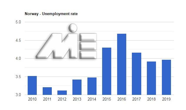 نمودار نرخ بیکاری نروژ