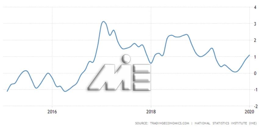 نمودار نرخ تورم در اسپانیا در پنج سال گذشته