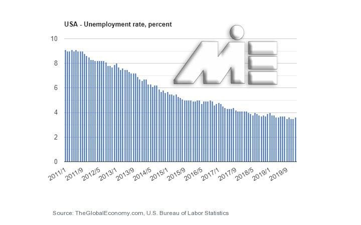 نمودار نرخ بیکاری ایالات متحده آمریکا - نرخ بیکاری آمریکا