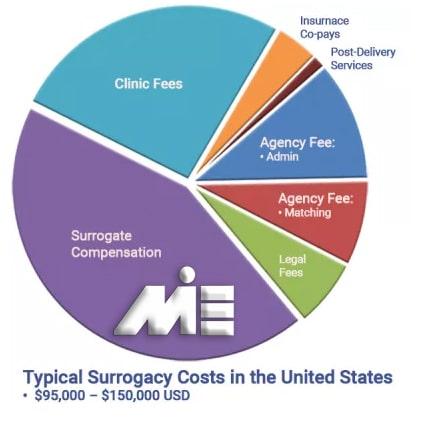 نمودار هزینه های زندگی در آمریکا