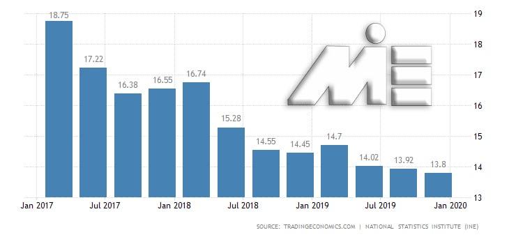 نمودار نرخ بیکاری کشور اسپانیا