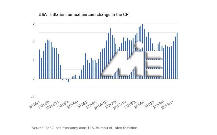 نمودار نرخ تورم در کشور آمریکا در چند سال گذشته