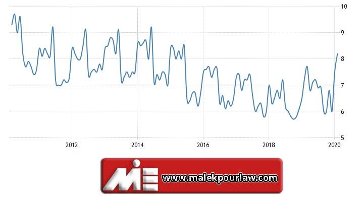 نرخ بیکاری کشور سوئد در 5 سال اخیر