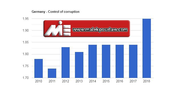 نرخ کنترل فساد در آلمان