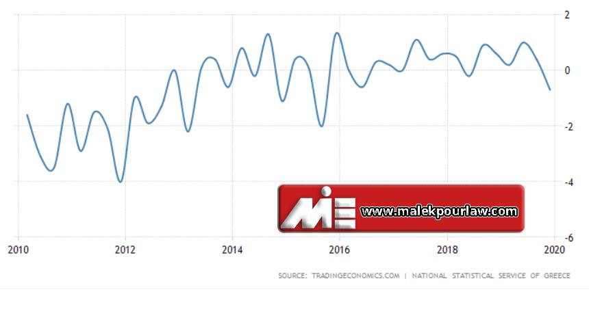 نمودار نرخ تولید ناخالص داخلی یونان - GPD Greece