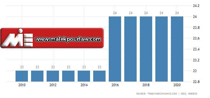 نمودار نرخ مالیات بر فروش در یونان