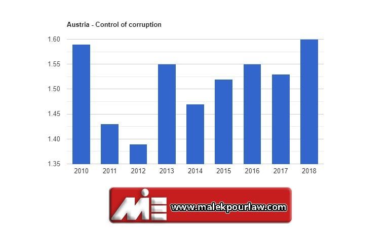 نمودار کنترل فساد در اتریش