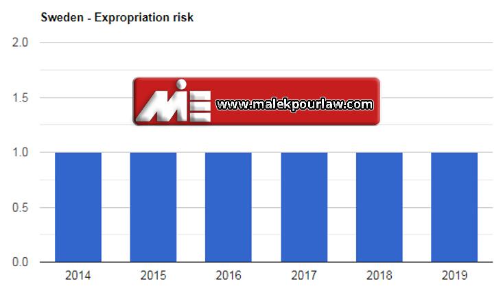 نمودار نرخ مصادره اموال در سوئد