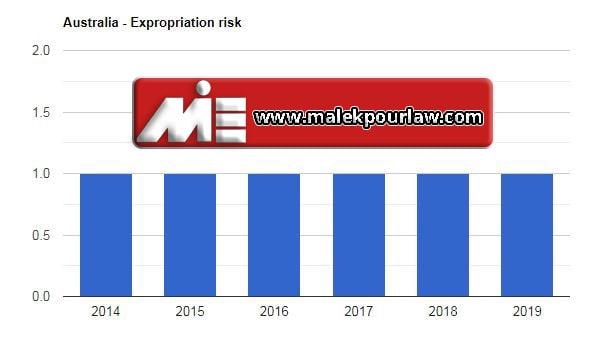 نمودار نرخ مصادره اموال در استرالیا