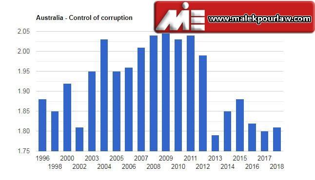 میزان فساد اداری در استرالیا