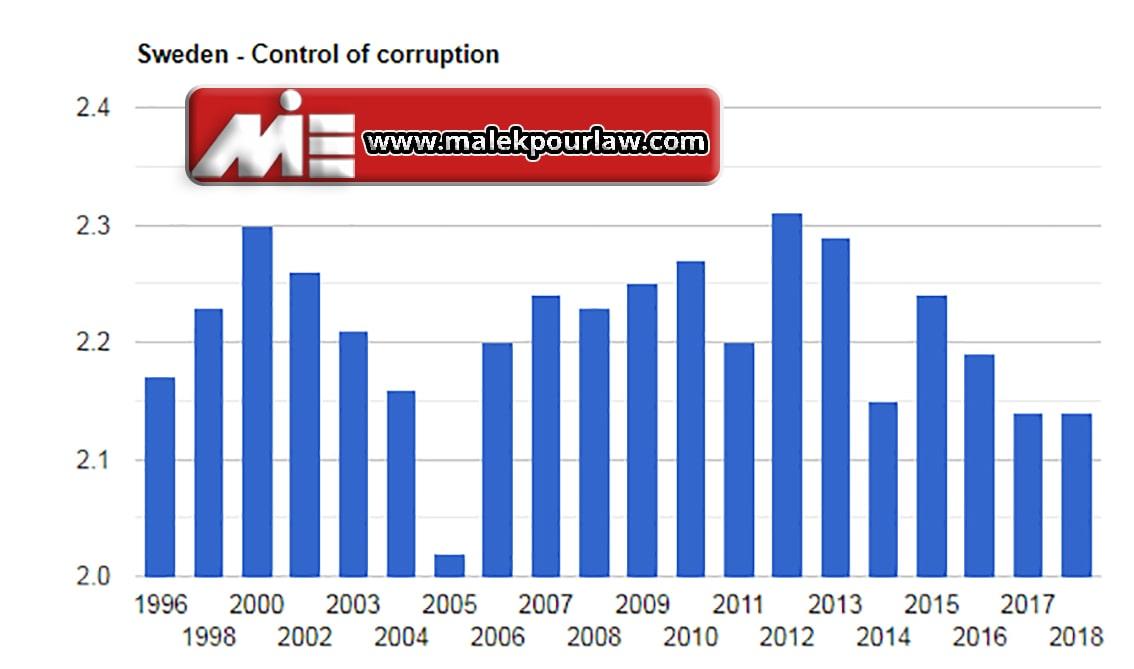 نمودار نرخ فساد در سوئد