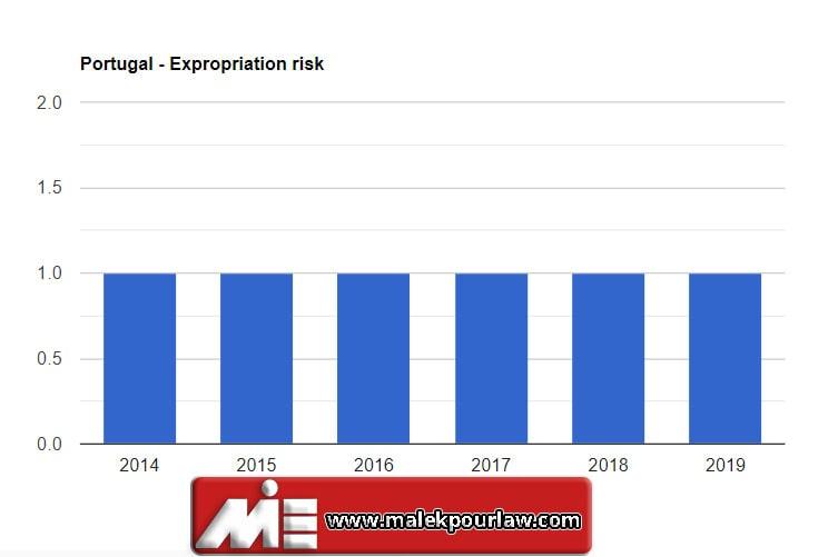 نمودار نرخ مصادره اموال پرتغال برای سرمایه گذاری در پرتغال