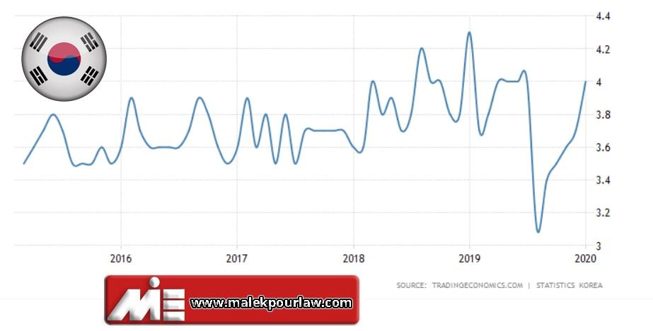 نمودار نرخ بیکاری در کره جنوبی - مهاجرت به کره جنوبی از طریق کار