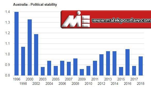 میزان ثبات سیاسی در استرالیا