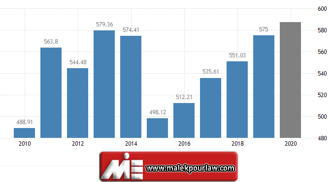 نرخ رشد اقتصادی در سوئد