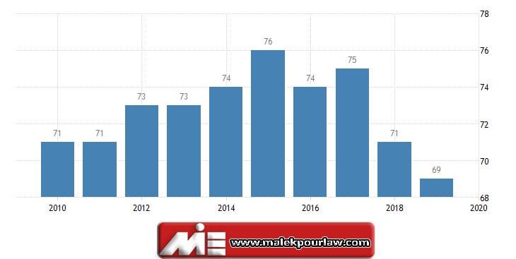 نرخ شفافیت بین المللی