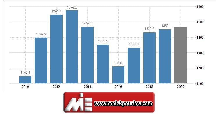 نرخ تولید داخلی در استرالیا