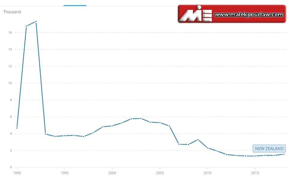 پناهندگی به نیوزلند - میزان پناهندگان در نیوزلند