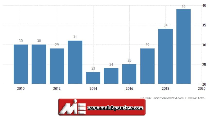نمودار رتبه پرتغال در سهولت در انجام بیزینس