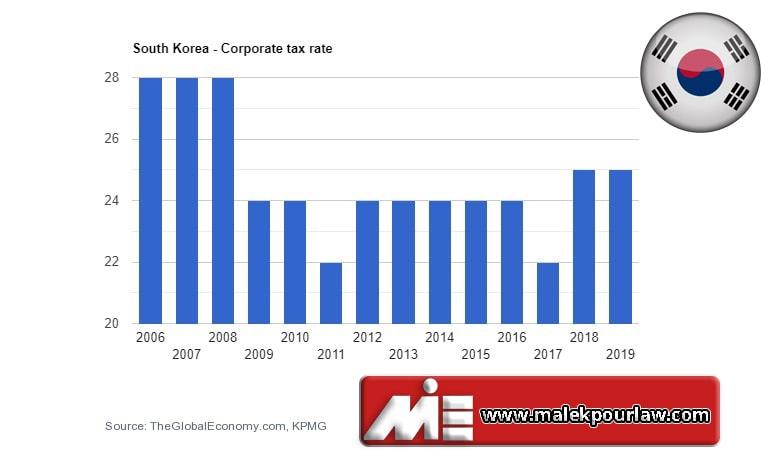 نمودار مالیات بر درآمد شرکتها در کره جنوبی - مهاجرت به کره جنوبی از طریق سرمایه گذاری