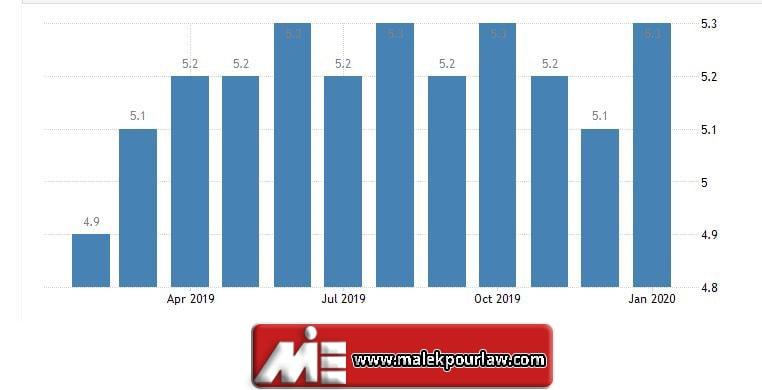 میزان بیکاری در استرالیا
