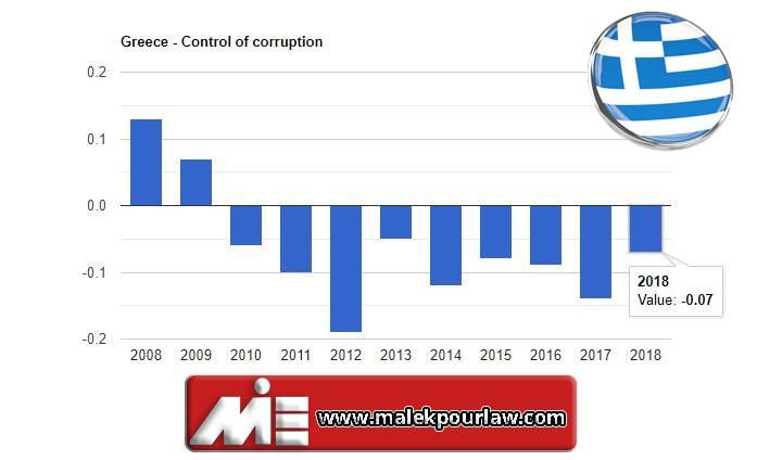 نمودار نرخ کنترل فساد در یونان