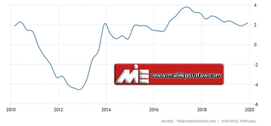 نمودار نرخ رشد تولید ناخالص داخلی کشور پرتغال